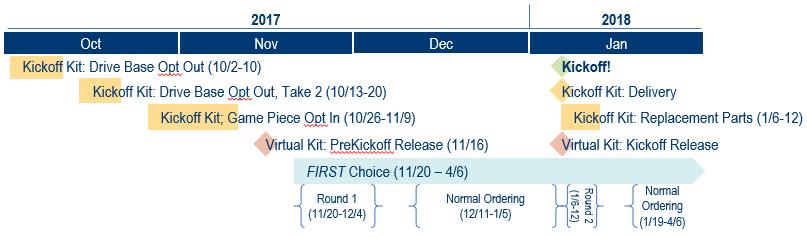 2018 Kit of Parts Timeline