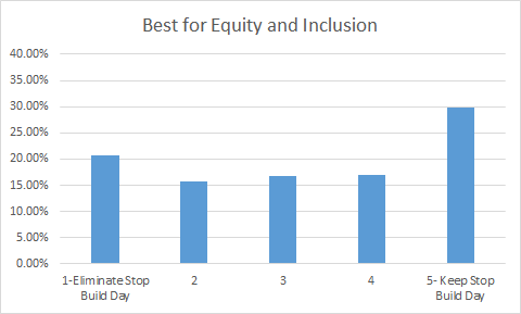 FIRST Robotics Competition Stop Build Day Overall Results Best for Equity and Inclusion