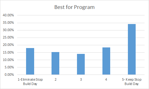 FIRST Robotics Competition Stop Build Day Survey Overall Results Best for Program