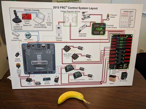 Control System Poster FIRST Robotics Competition