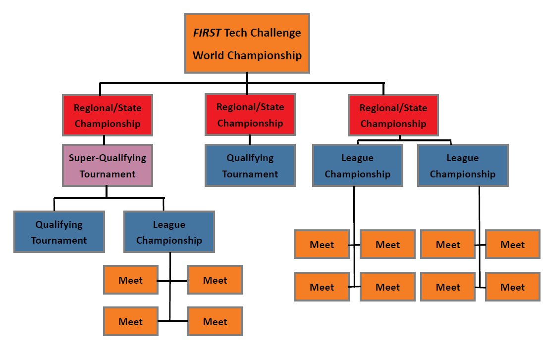 Tournament Structure