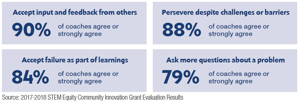 Grant evaluation results